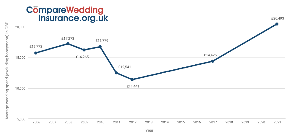 What Is The Average Cost Of A Uk Wedding