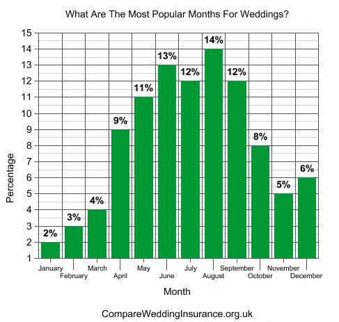 Graph showing percentage of weddings in each month